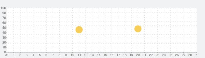 オフライン音楽 - ミュージックプレイヤーの話題指数グラフ(9月29日(水))