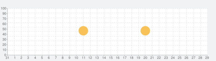 DAF Professionalの話題指数グラフ(9月29日(火))