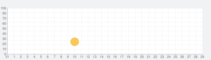 Not Exactly A Hero: インタラクティブストーリーゲームの話題指数グラフ(9月29日(水))