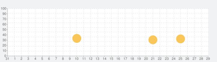 9x9カード(法人・教育機関向け)の話題指数グラフ(11月29日(日))