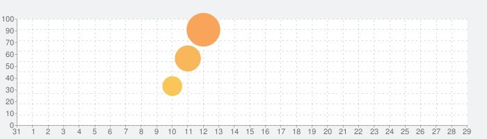 Teslagradの話題指数グラフ(9月29日(水))