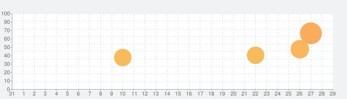 ドンちゃん2(2019)の話題指数グラフ(9月29日(火))