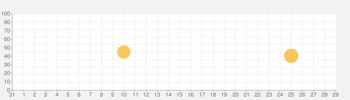 好きな人がわかる 心理テスト 両思いになれる秘訣の話題指数グラフ(9月29日(水))
