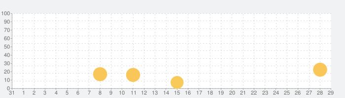 中学生の英単語2000(中学英語よく出る英単語勉強アプリ)の話題指数グラフ(9月29日(火))