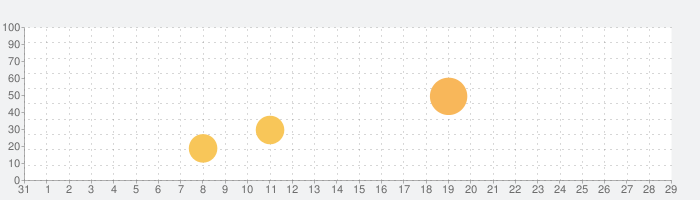 STEINS;GATE 比翼恋理のだーりんの話題指数グラフ(9月29日(水))