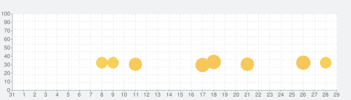 組体操タワー崩しの話題指数グラフ(9月29日(火))