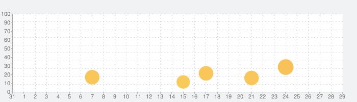 速読術 - sokudokuの話題指数グラフ(9月29日(火))