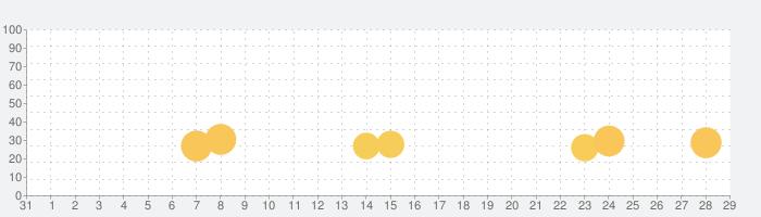 MLB パーフェクトイニング 2020の話題指数グラフ(9月29日(火))
