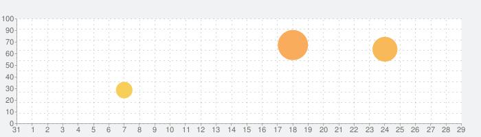 Scotland Yardの話題指数グラフ(9月29日(水))