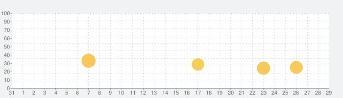 ミステリープレイ - みんなで遊べる パーティーゲームの話題指数グラフ(2月29日(土))