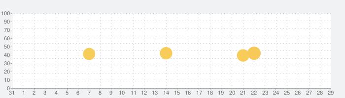 あと何日 カウントダウン&カウントアップタイマーの話題指数グラフ(9月29日(火))