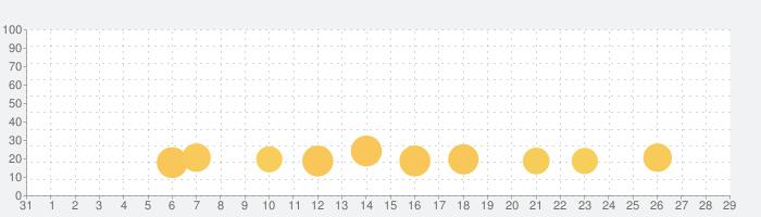 Cookie Jam Blast™ マッチ3コンボゲームの話題指数グラフ(2月29日(土))