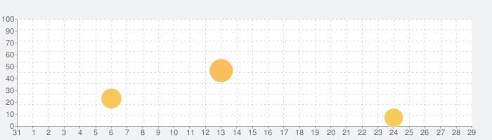 Darkroom: 写真 & ビデオエディターの話題指数グラフ(9月29日(火))