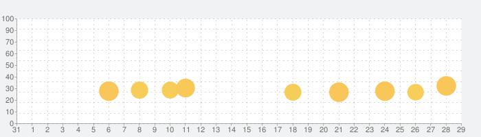 ヒーローズチャージ (ヒロチャ・Heroes Charge)の話題指数グラフ(9月29日(火))