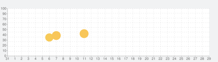 Badoo Lite - The Dating Appの話題指数グラフ(9月29日(水))