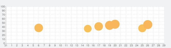 パチスロ鉄拳4の話題指数グラフ(2月29日(土))