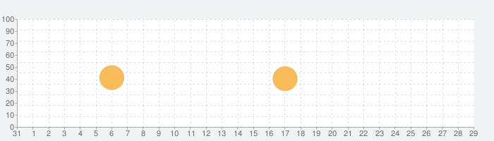 CHAOS;CHILDの話題指数グラフ(9月29日(火))