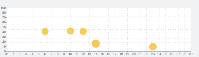 OASIS-オアシス- ビデオ通話の話題指数グラフ(9月29日(水))
