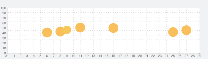 声でめざまし!カグラアラーム 雪泉の話題指数グラフ(11月29日(日))