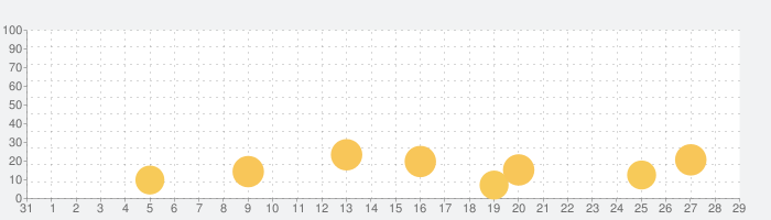 腾讯翻译君-语音翻译和英语词典の話題指数グラフ(11月29日(日))