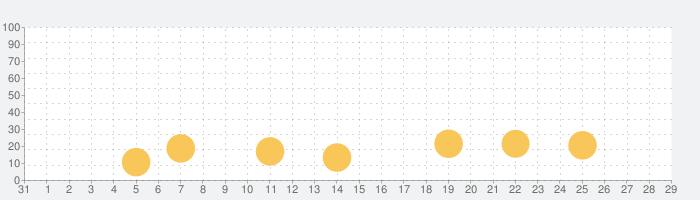 おてがみぬりえの話題指数グラフ(9月29日(火))