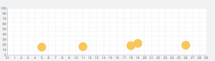 パンダ大脱走 - 脱出ゲームの話題指数グラフ(9月29日(火))