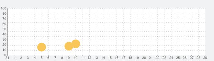 ドラゴンクエスト ポータルアプリの話題指数グラフ(2月29日(土))