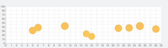 英会話「ネイティブ1000人と作った英会話~日常英会話編~」の話題指数グラフ(9月29日(火))