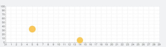 i Fishing Fly Fishing Editionの話題指数グラフ(9月29日(水))