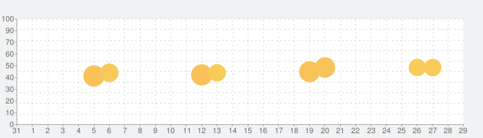 連絡先SS - 連絡先のグループ分けの話題指数グラフ(9月29日(火))