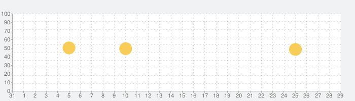 マンガTOPの話題指数グラフ(2月29日(土))