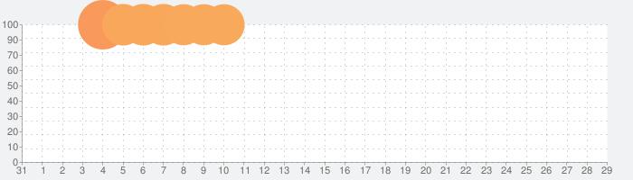 プロジェクトセカイ feat. 初音ミク Rehersalの話題指数グラフ(9月29日(火))