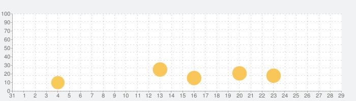 フレフレTALKの話題指数グラフ(9月29日(火))