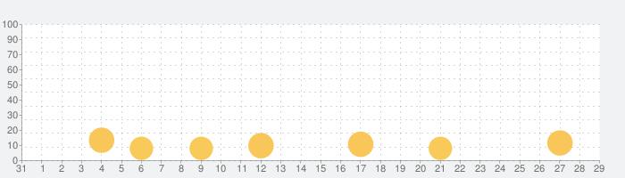 Big Big Ballerの話題指数グラフ(2月29日(土))