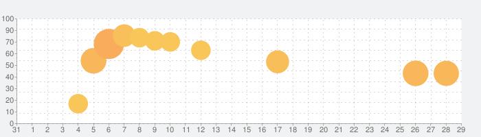 脱出ゲーム 雪の茶室の話題指数グラフ(2月29日(土))