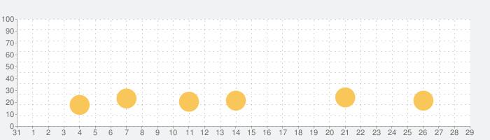 新幹線の空席案内:新幹線の予約時にすばやく確認の話題指数グラフ(2月29日(土))