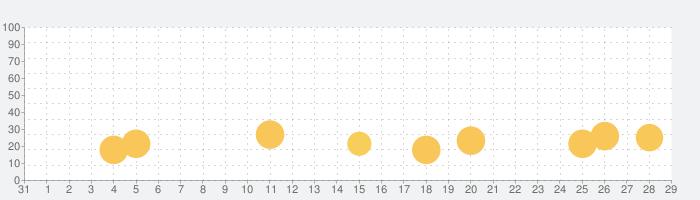 Panda Pop-パンダポップの話題指数グラフ(9月29日(水))