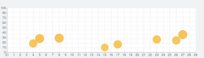 日の出日の入マピオンの話題指数グラフ(9月29日(火))