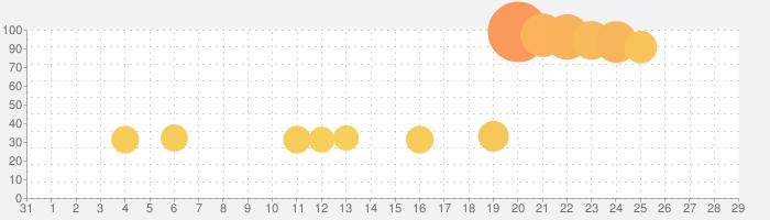 ドラゴンクエストライバルズの話題指数グラフ(2月29日(土))