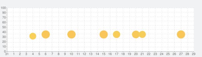 ベアフット ワールドアトラスの話題指数グラフ(2月29日(土))