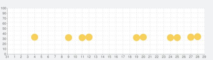 MathBoardの話題指数グラフ(11月29日(日))