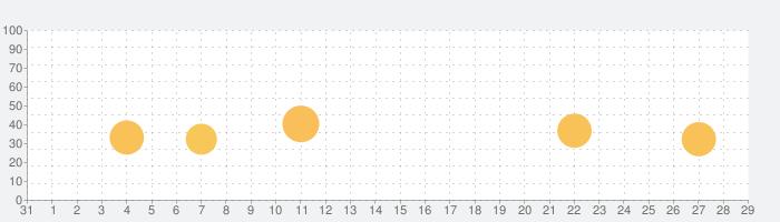 韓ドラ大辞典 ~韓国ドラマ・映画、俳優情報かんたん検索アプリの話題指数グラフ(11月29日(日))