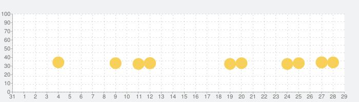 日本地図マスター 楽しく学べる教材シリーズの話題指数グラフ(11月29日(日))