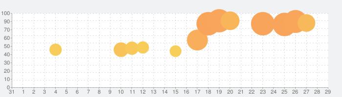 イオンモールアプリの話題指数グラフ(9月29日(水))