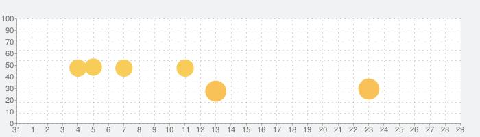 100シーンの恋+の話題指数グラフ(9月29日(水))