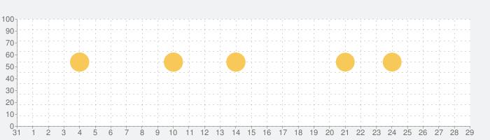 ActiBookの話題指数グラフ(2月29日(土))