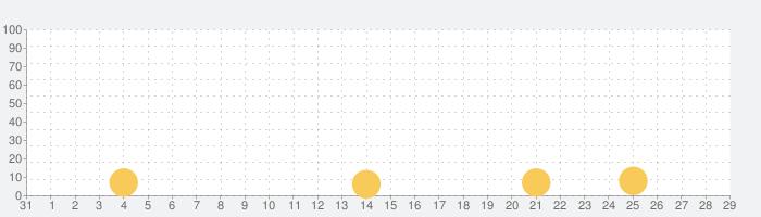Food Fantasy フードファンタジーの話題指数グラフ(2月29日(土))