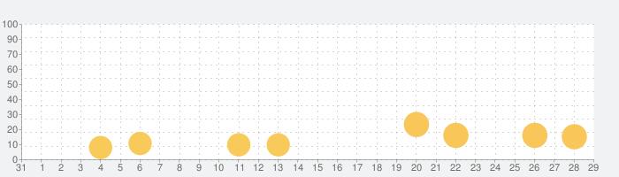 かんじ君 - 漢字検索の話題指数グラフ(11月29日(日))