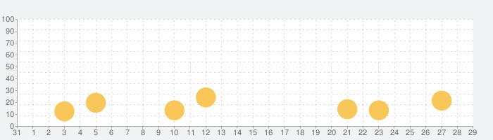 Swish Shot! - バスケットボールの話題指数グラフ(9月29日(火))