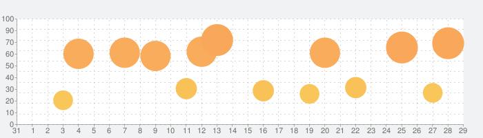AnyFontの話題指数グラフ(2月29日(土))